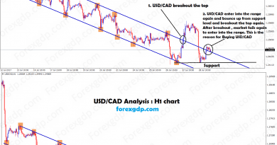 buy at breakout of the descending channel in usdcad