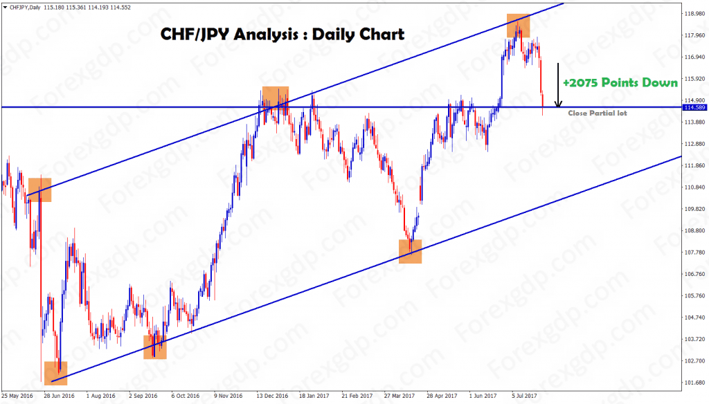 CHFJPY news analysis daily shows 2075 points fall