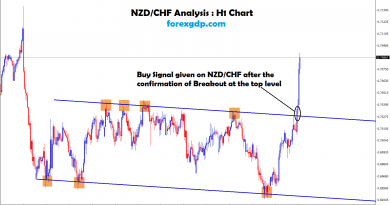 Continuous bullish candle confirms breakout at the resistance in NZDCHF