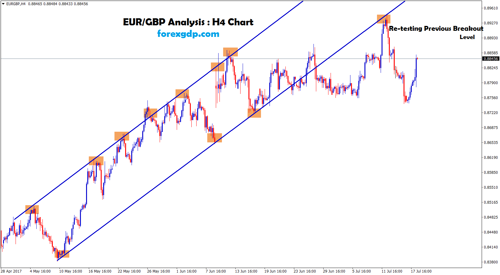 EURGBP retesting the support of the trend line
