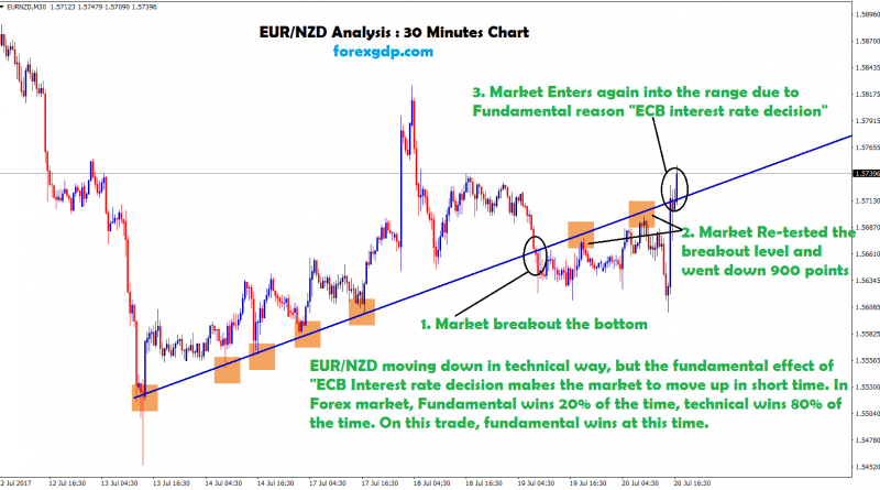 EURNZD News and technical analysis chart during ECB rate announcement