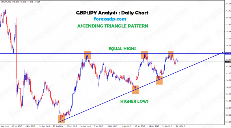 Forex Chart pattern strategy on gbpjpy