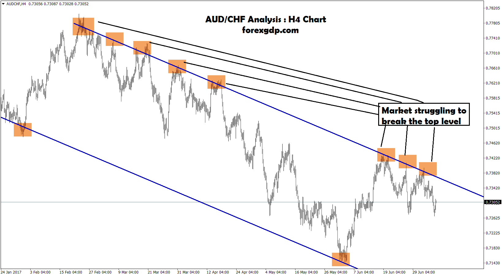 Forex market struggling to break the top resistance level on AUD CHF
