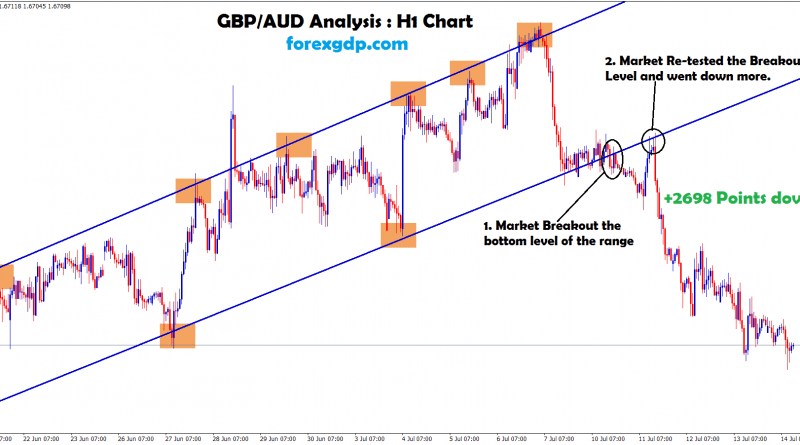 gbp aud strategy forex trading breakout and retest