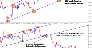 GBPAUD trading between the ascending channel range breakout happened at the bottom