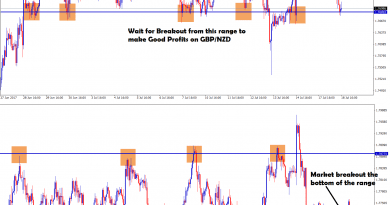 GBPNZD major support level reached after long time, wait for breakout to catch big profit pips