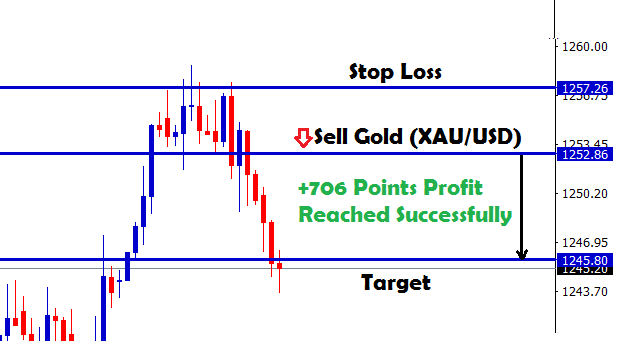 Gold xauusd scalping strategy indicator system