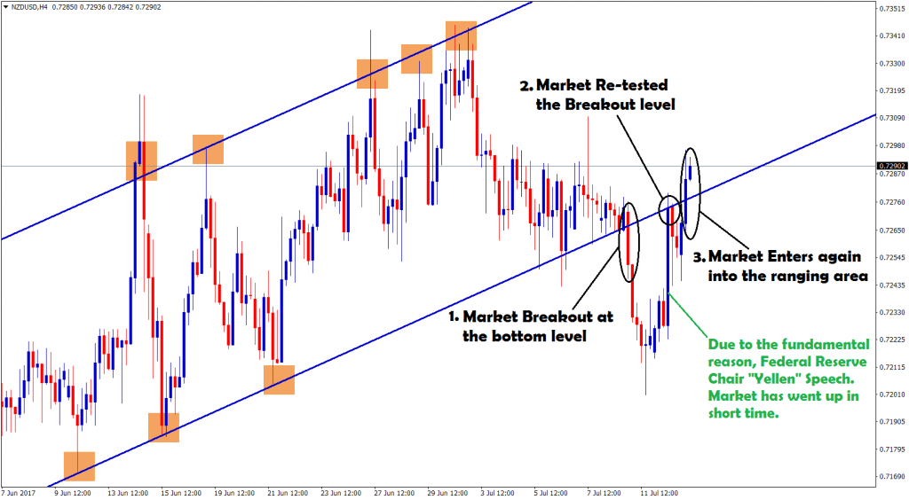 NZDUSD breakout the bottom level and re entered the breakout level