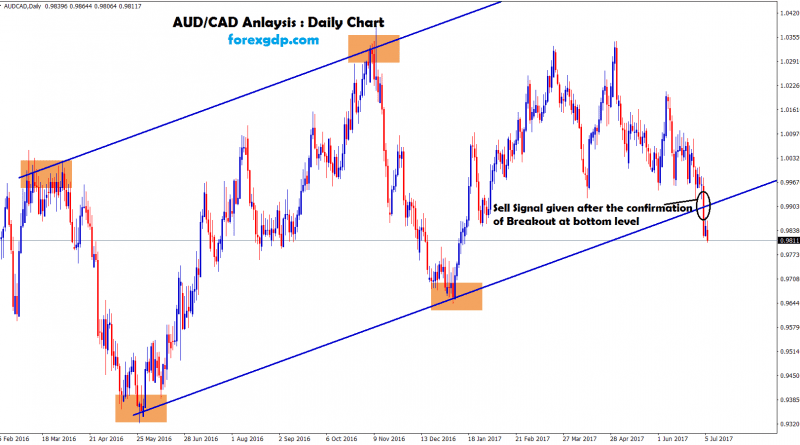 Sell forex signal after the confirmation of breakout at the support level
