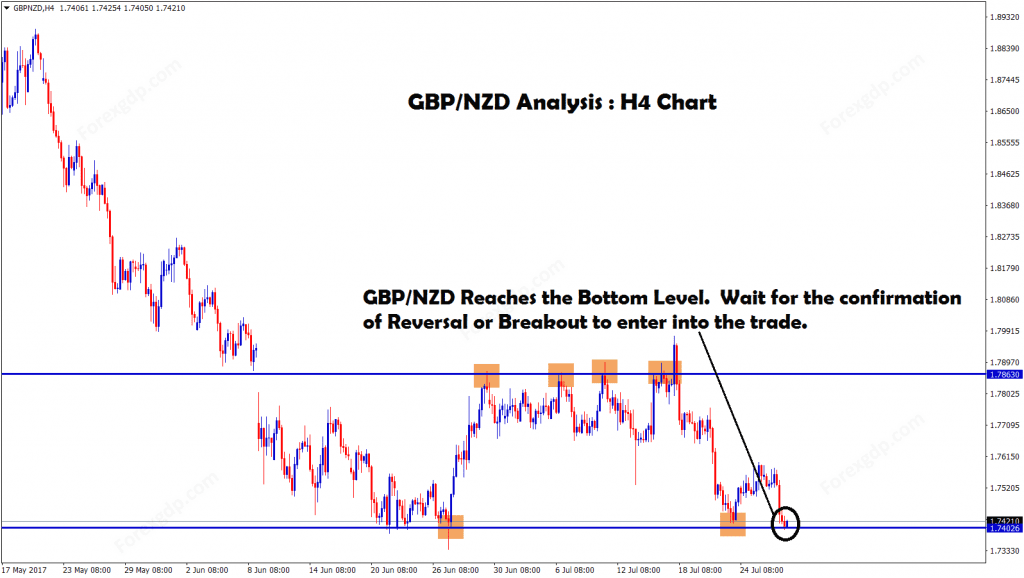 Support and resistance of GBPNZD 4 hour chart