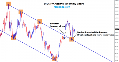 usd jpy forex analysis for breakout and retesting the bounce back