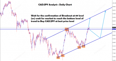 Wait for the confirmation of breakout or waiting for reaching the low price in CADJPY