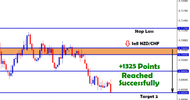 1325 points in nzdchf sell signal