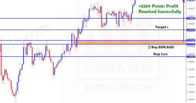 2259 points reach in euraud tp3