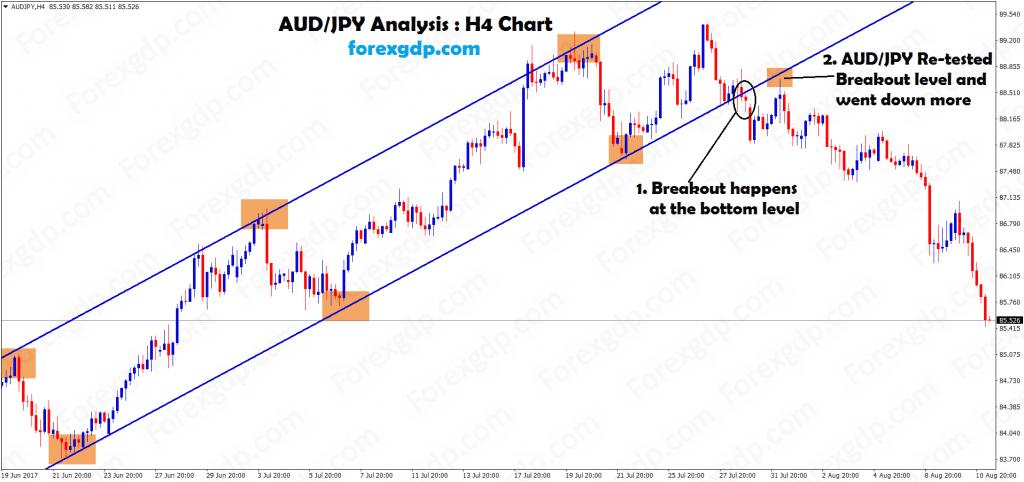 Breakout and retest the audjpy trending market