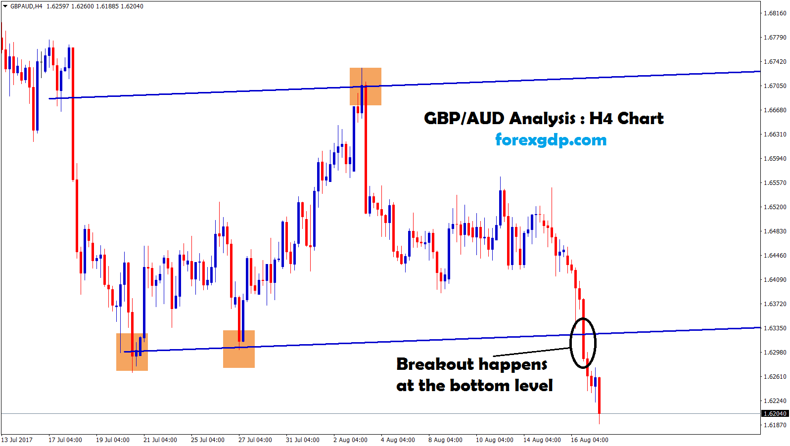Breakout at the bottom lower support confirm sell trade signal in GBPAUD