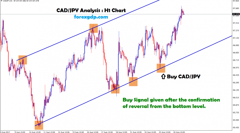 CADJPY trend analysis in hourly chart