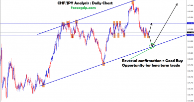 chf jpy forex trading analysis either buy or sell