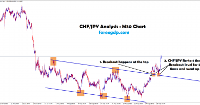 chfjpy breakout and retest strategy in 30 minute chart
