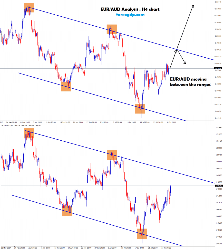EUR AUD up or down trading indicator signals