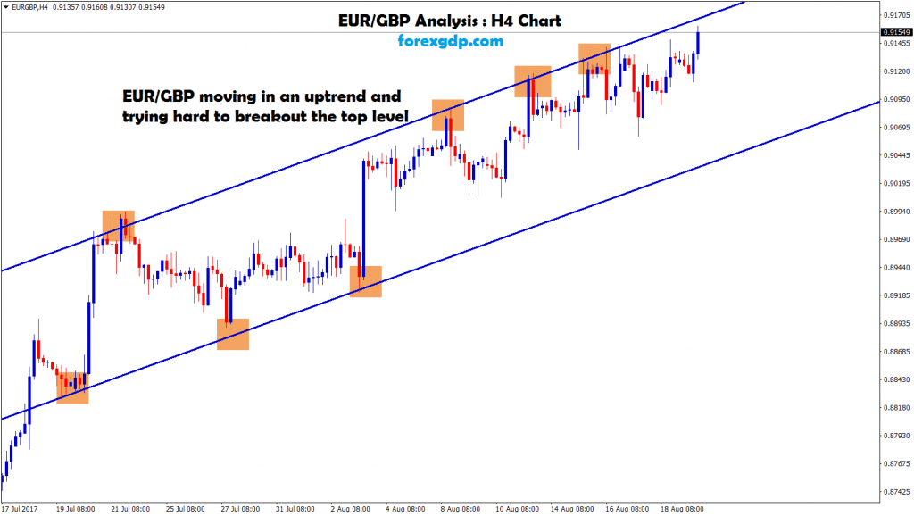 EUR GBP up Trend line in 4 hr chart