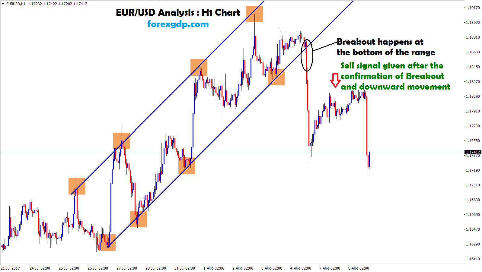 EURUSD breakout confirmation for placing sell trade