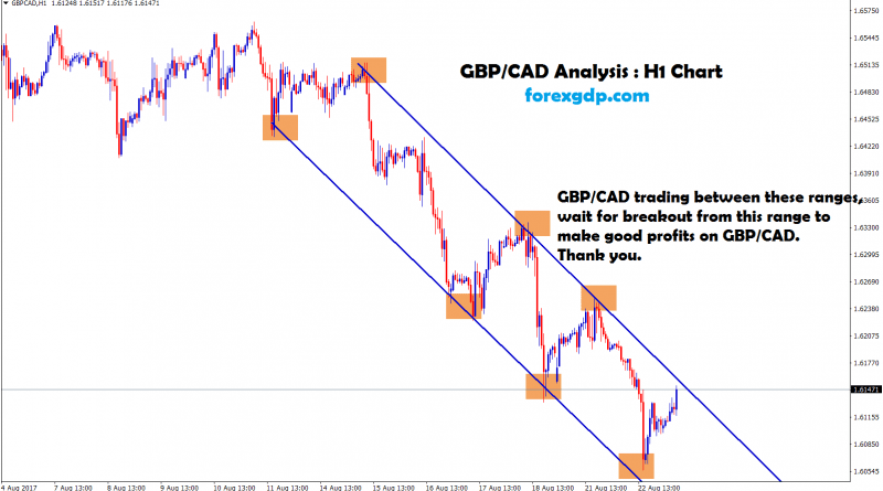 GBPCAD forecast trendline resistance reached
