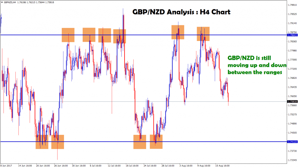gbpnzd forecast analysis still moving up and down