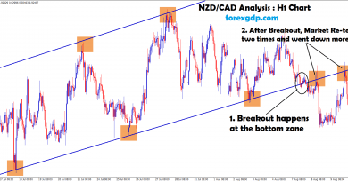 NZDCAD sell confirmed after breakout at the support zone