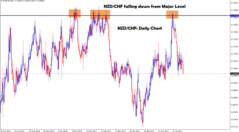 NZDCHF falling down from the major level in daily chart