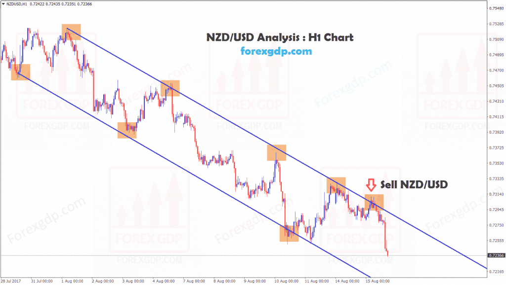 NZDUSD sold at the top zone of the down trend line