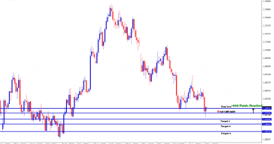 Stop loss for GBPAUD daily trading signal