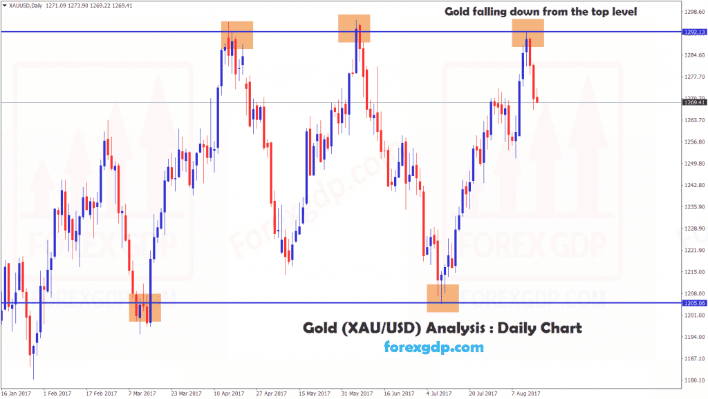 Xauusd Triple top pattern confirms sell signal on gold