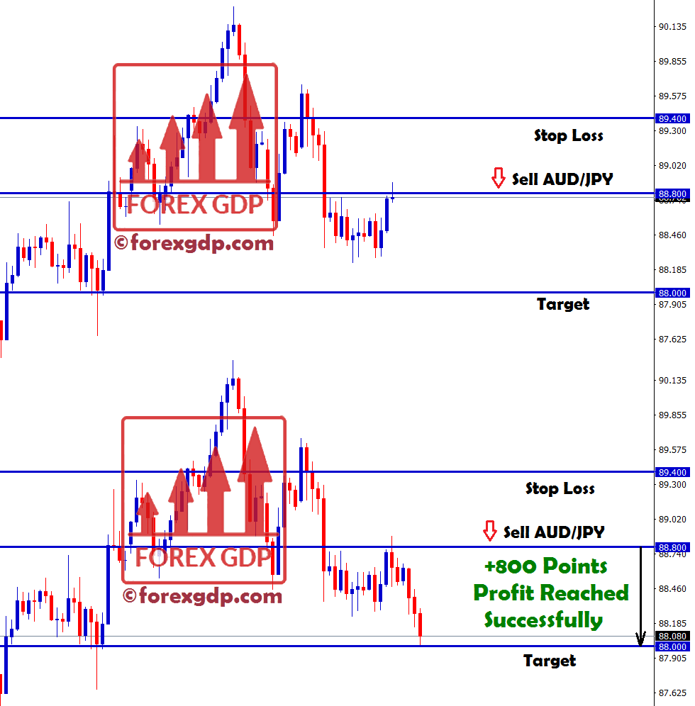 audjpy forex strategy for selling at high price