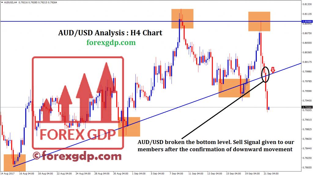 audusd descending triangle breakout in trend line