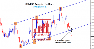Breakout at the support of nzdusd trendline