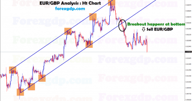 breakout happens at eurgbp trend chart