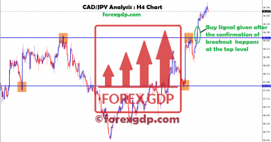 Buy forex signal given after the confirmation of breakout at CADJPY 4hr chart