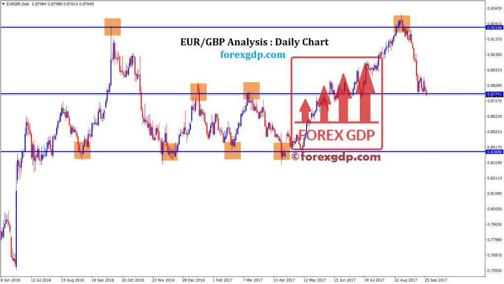EURGBP touching the minor support and resistance level in daily chart