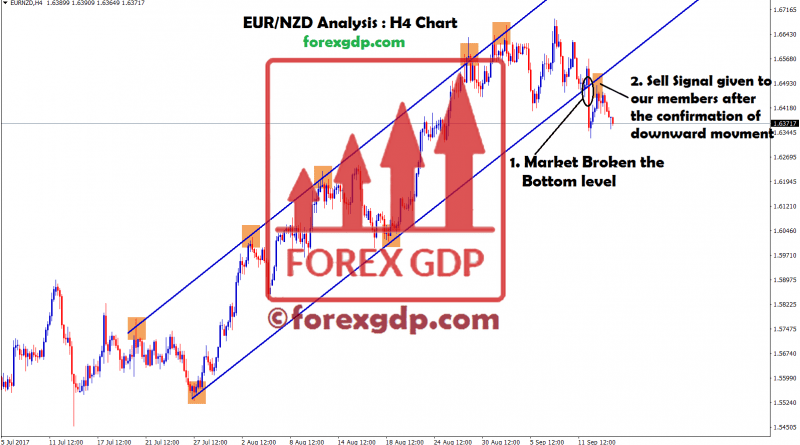 EURNZD breakout confirms trend reversal in ascending channel