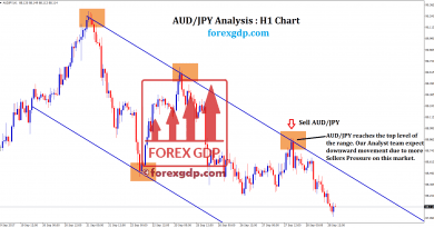 forexgdp analyst team expect down movement in audjpy