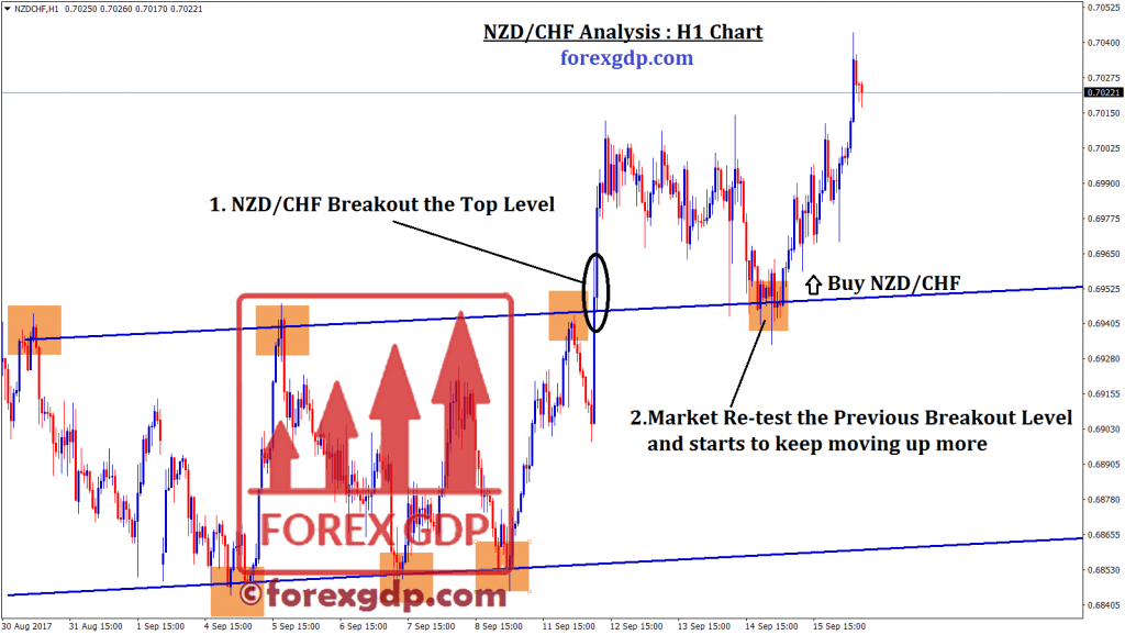 NZDCHF Breakout at top level then retest occur