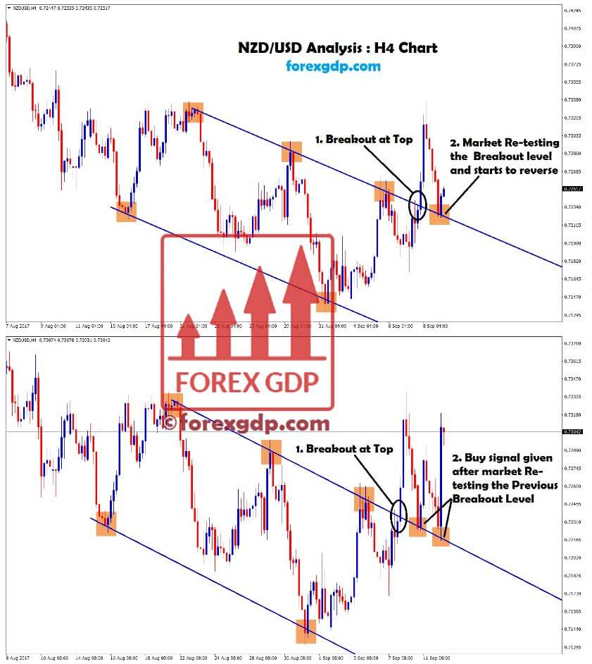 nzdusd breakout at top and retest at bottom with big candlesticks