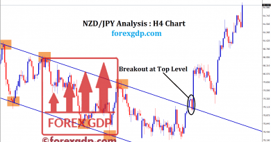 Strong breakout happened at the NZDJPY buy analysis signal