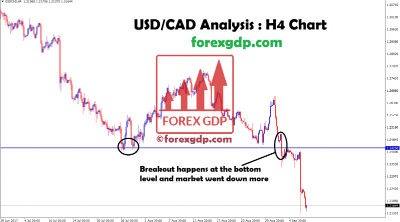 USDCAD breakout at the double bottom level