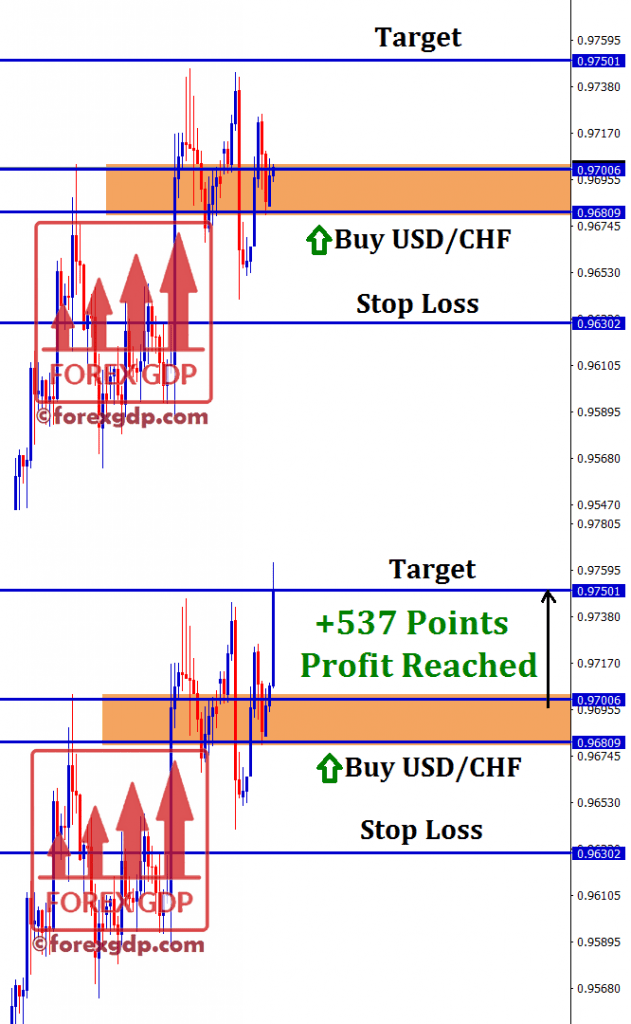 usdchf forecast trading for buy at the trend following market