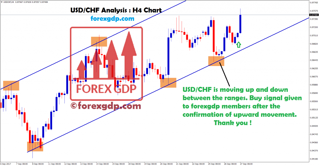 usdchf trend moving up forming higher high higher low