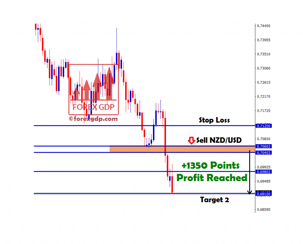1350 points in nzdusd sell signal trade