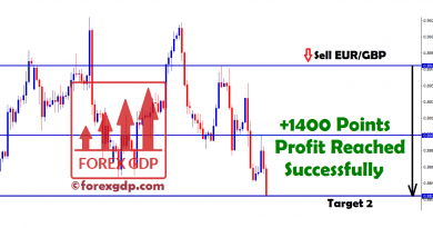 1400 points in sell eur gbp trade