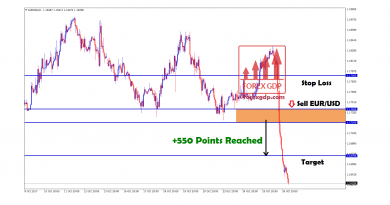 550 points in eurusd sell crashed the market harder